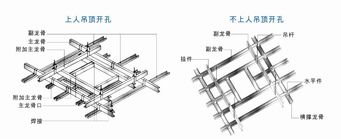 工程的质量和使用寿命来说都是非常有用的。  在安装轻钢龙骨吊顶材料的时候,只需要按照设计施工的要求和施工现场的具体情况把轻钢龙骨的大型模块组件按顺序安装在一起就可以了,这样一来,就大大的降低了轻钢龙骨吊顶工程所需要的施工时间。,另外,在装修工程的美化方面,